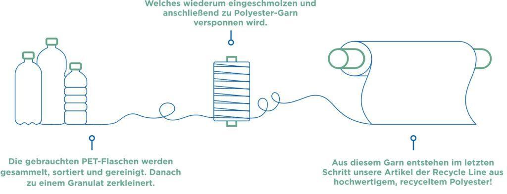 Recycling - Expresspolsterei Berlin - Ihre Polsterei in Köpenick